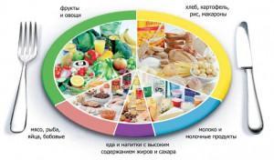 тарелка правильного питания