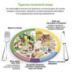 тарелка полезных продуктов при беременности во втором триместре